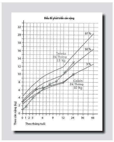 Biểu đồ theo dõi cân nặng của Tereasa và Calvin
