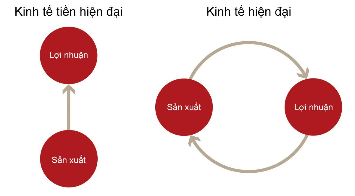 Sự khác nhau giữa kinh tế tiền hiện đại và kinh tế hiện đại