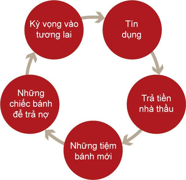 Vòng tròn ma thuật của nền kinh tế hiện đại